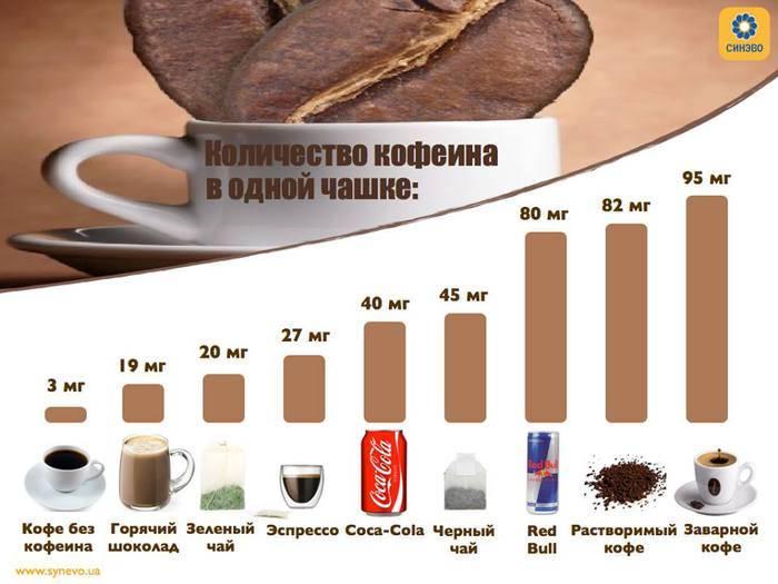 Есть ли в какао кофеин, содержание кофеина в чае и кофе