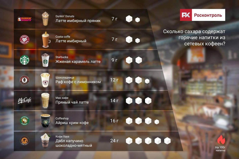 Кофе латте калорийность на 100 грамм, вред, польза – хорошие привычки