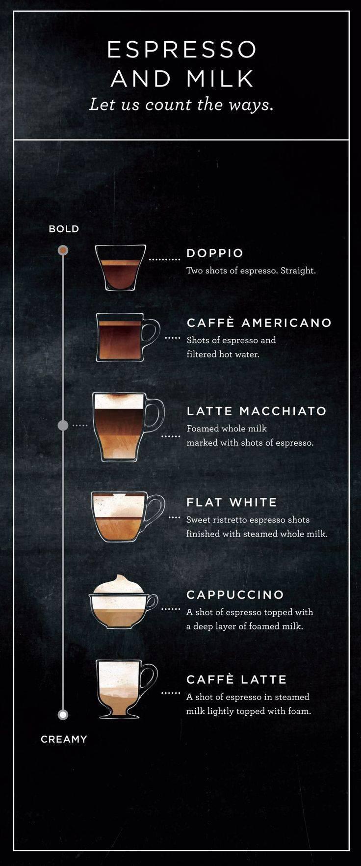Кофе флэт уайт