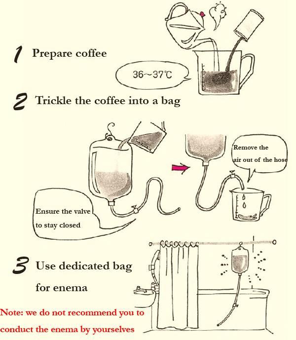 Кофейные клизмы - что такое и зачем, клизма по герсону, противопоказания