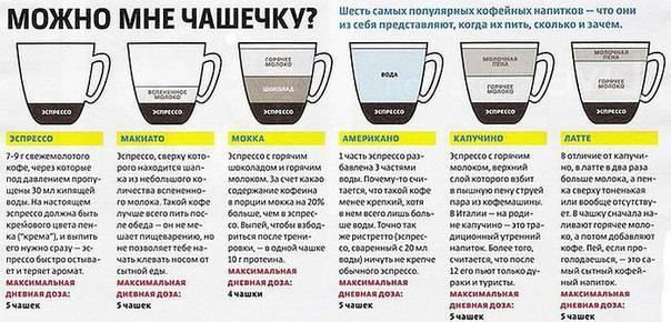 Со скольки лет детям можно пить кофе: черный, с молоком, без кофеина, 3 в 1; можно ли пить в 11, 12, 13 лет