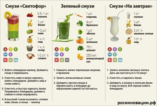 Польза смузи и сока из шпината – зелёный коктейль для вашего здоровья