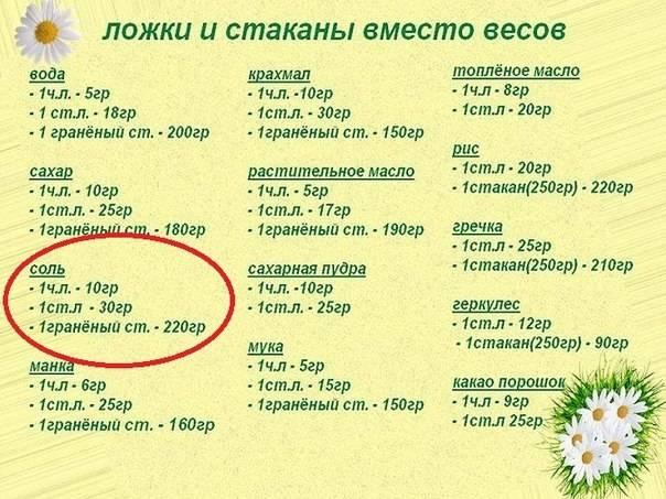 Сколько грамм сахарной пудры в ложке - food-wiki.ru