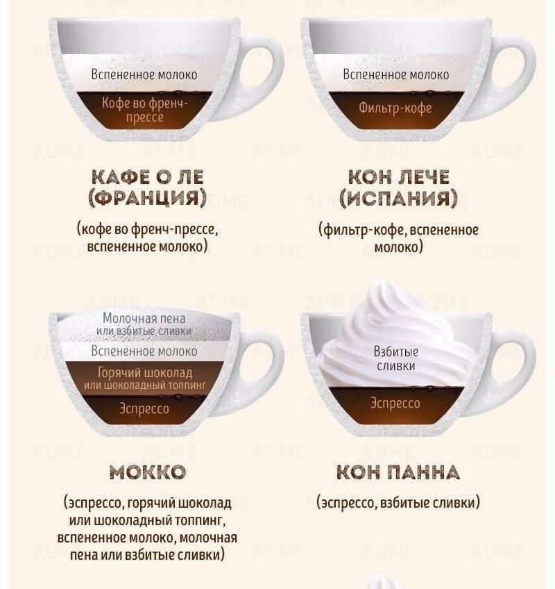 Как приготовить кофе кон лече – новое звучание знакомых ингредиентов