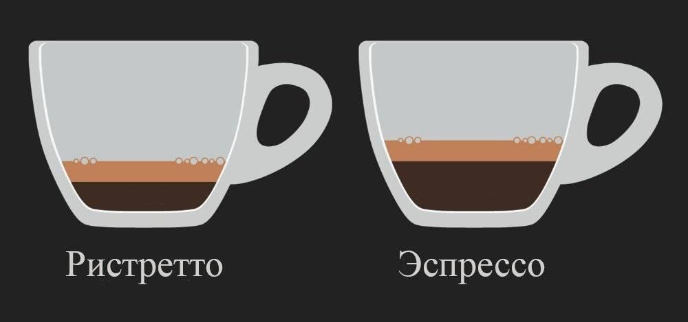 Кофе ристретто: что это такое, чем отличается от эспрессо