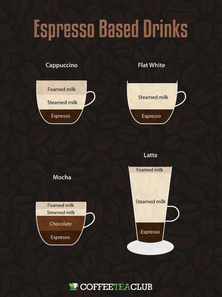 Кофе эспрессо макиато - что это такое? рецепт макиато, состав и процесс приготовления