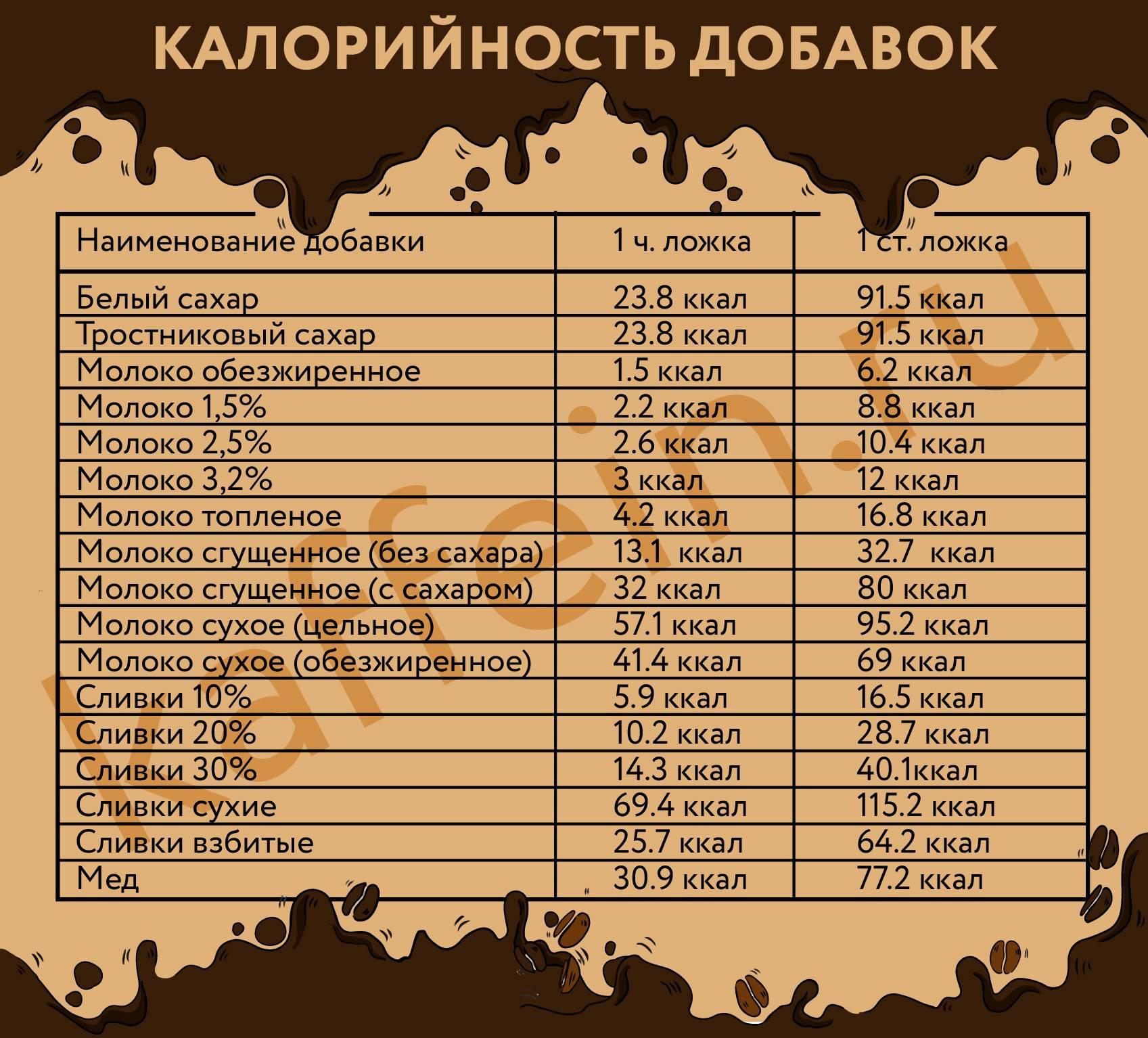 Калорийность кофе с молоком, сахаром и без на 100 г