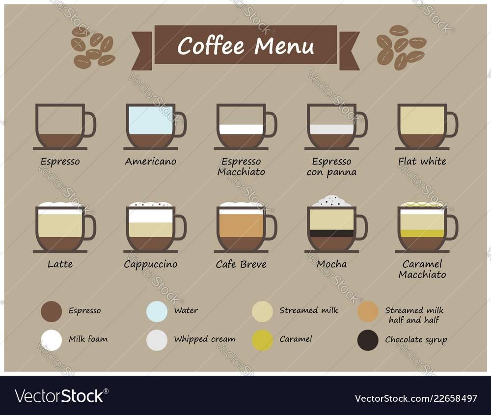 Кофе бреве: 3 рецепта «короткого» кофе