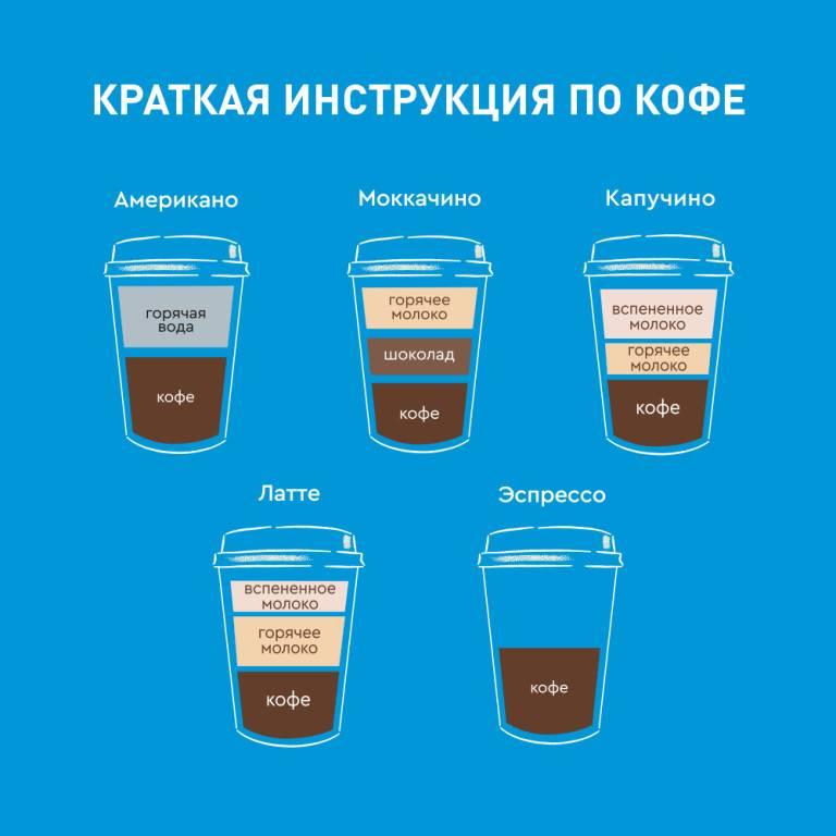 Кофе мокачино - что это такое, состав, рецепт, калорийность. как приготовить мокачино в домашних условиях