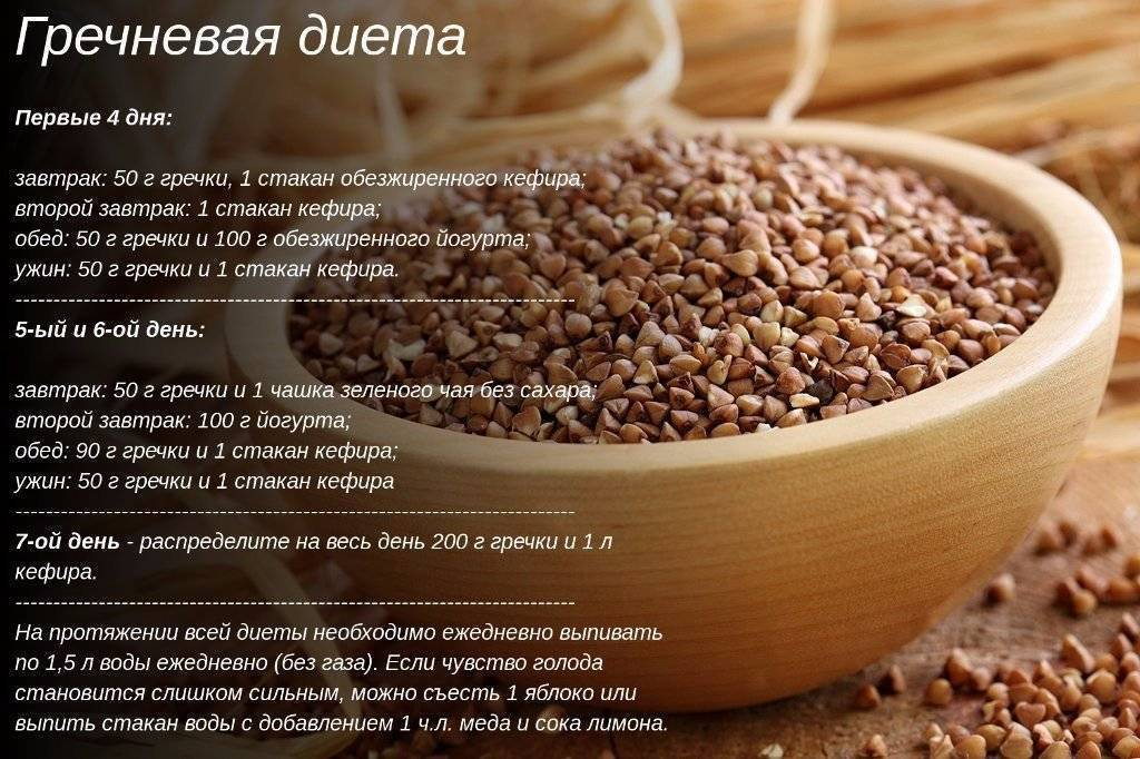 Кофейная диета для похудения на 7 и 14 дней