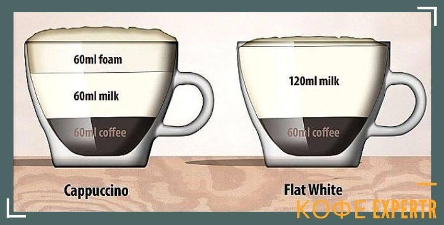 Какие виды пенки бывают в кофе?