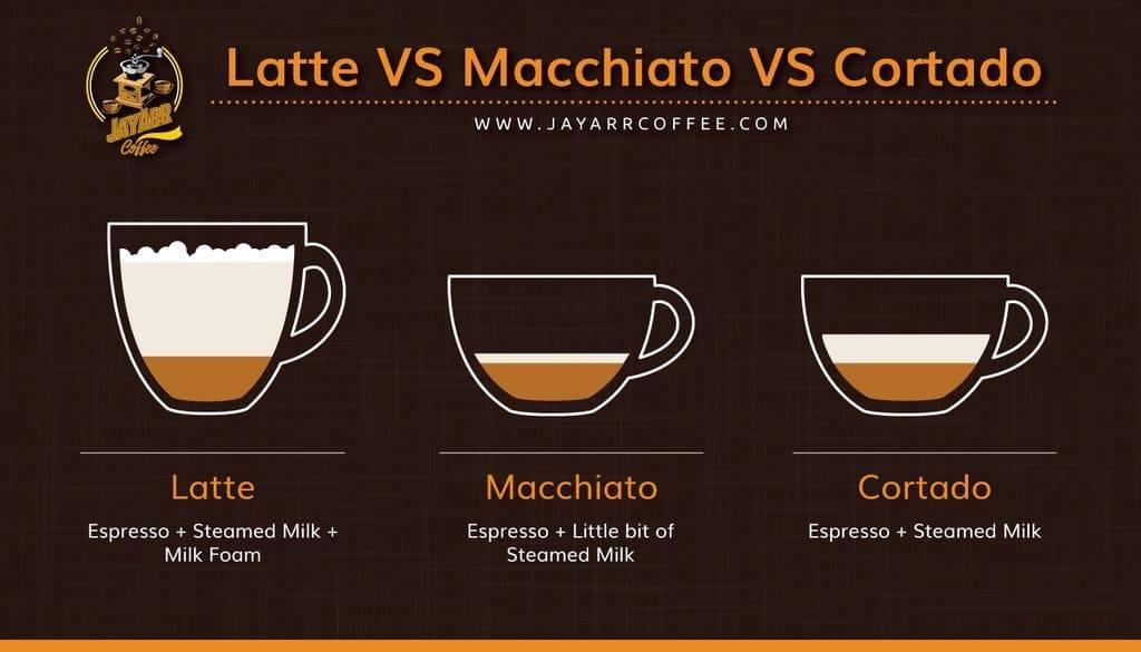Рецепты латте макиато: традиционный, с сиропом, карамелью