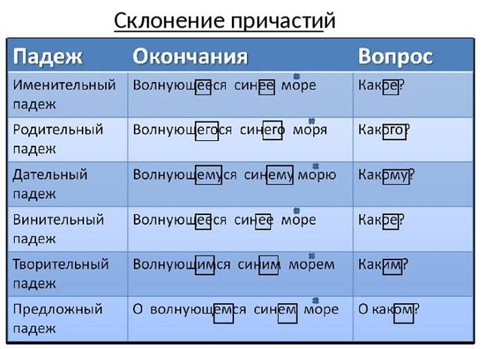 Капучино или каппучино как правильно пишется на русском языке ☕ кофевед