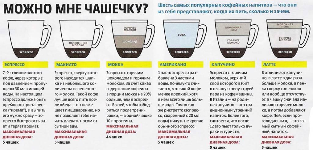 Влияет ли кофе на потенцию мужчин