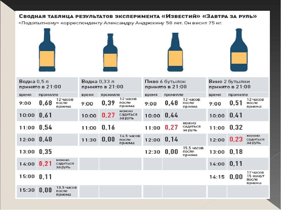 Сколько градусов алкоголя в квасе домашнем и можно ли садиться за руль после кваса