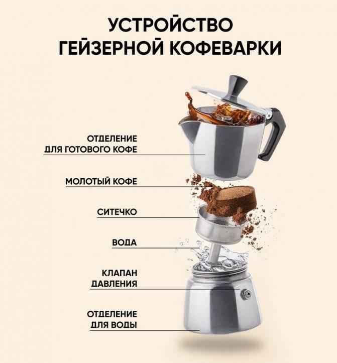 Какую кофеварку лучше выбрать и купить — капельную или рожковую