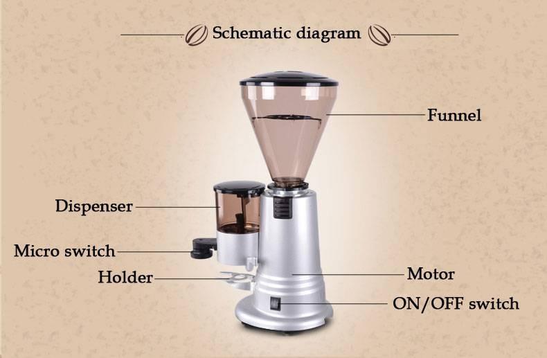 """Кофемолка. описание, принип работы, типы и выбор кофемолки   техника на """"добро есть!"""""""