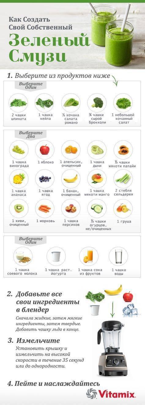 Детокс-смузи: 12 полезных и быстрых рецептов с фото