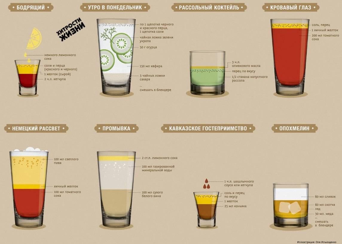 Пропорции и как правильно пить виски с колой