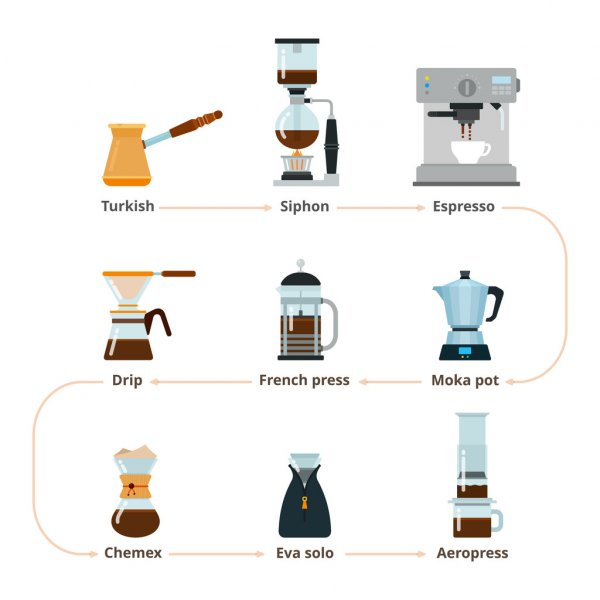 Оборудование для киоска кофе с собой