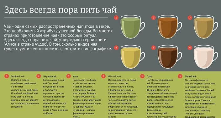 Какие бывают сорта чая