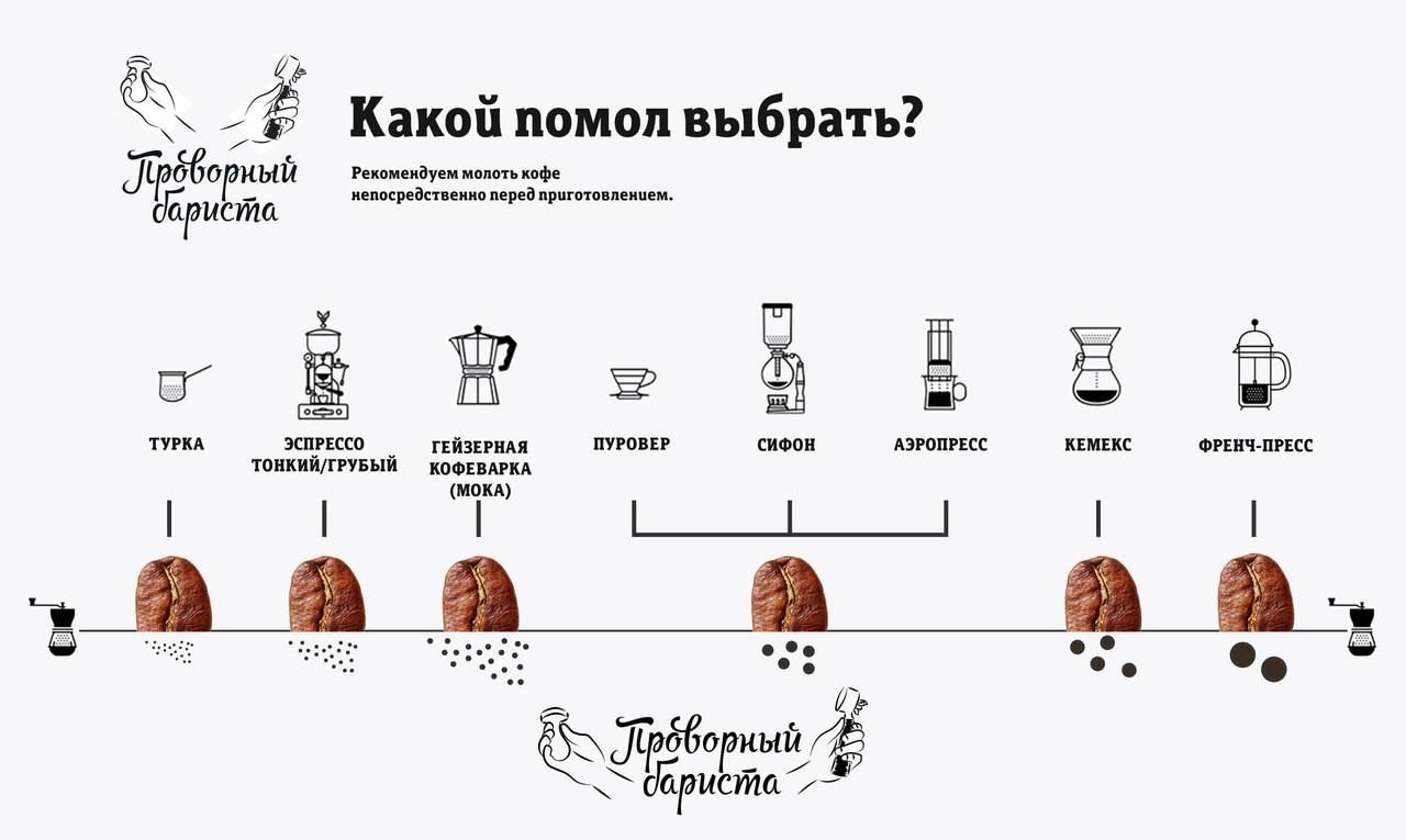 На что влияет степень помола кофе: как выбрать помол для турки, кофемашины, френч-пресса