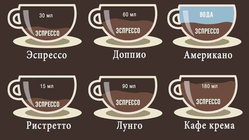 Доппио кофе - состав, рецепт приготовления, двойное удовольствие