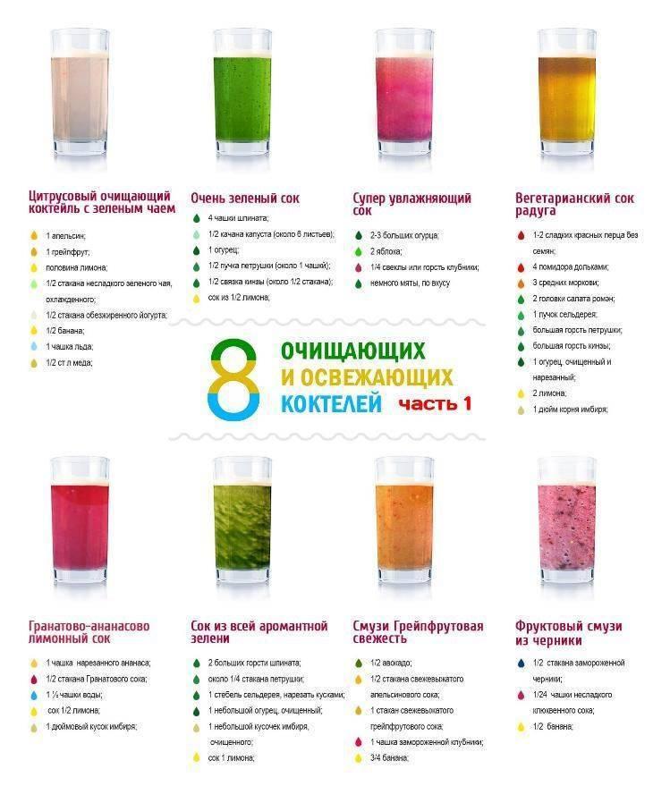 Детокс программы для очищения организма в домашних условиях для похудения