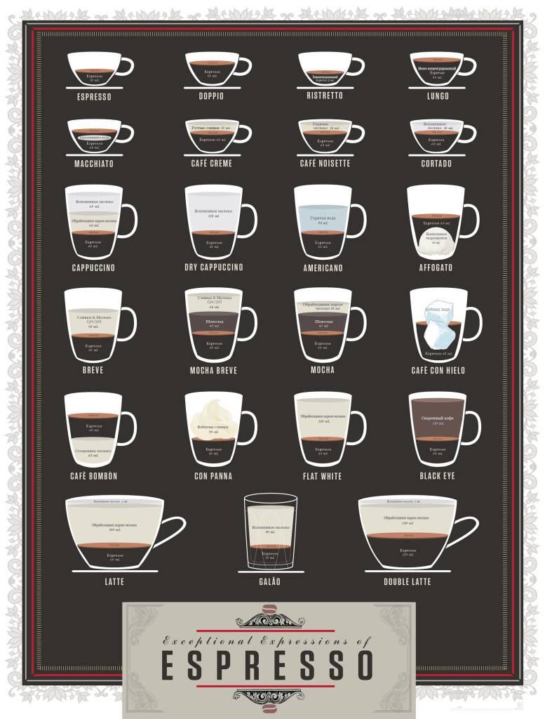 Вопрос: как приготовить кофе кон лече?