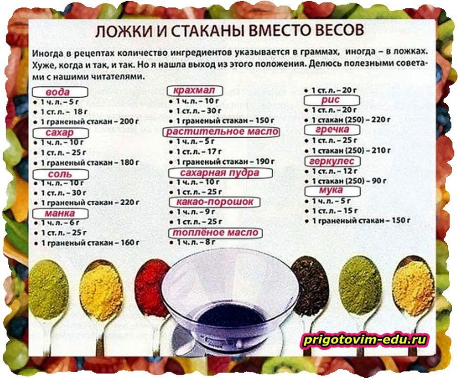 Сколько грамм в столовой ложке (таблица) - food-wiki.ru
