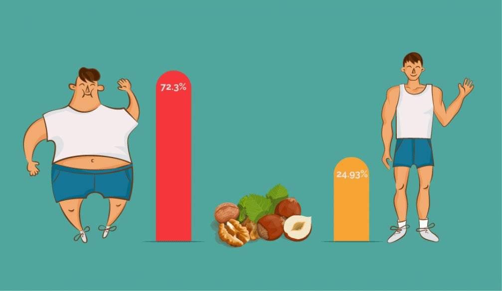 Толстеют ли от шоколада молочного и горького: получится ли его есть и не полнеть, при какой дозировке можно набрать вес, а также польза и вред продукта при похудении