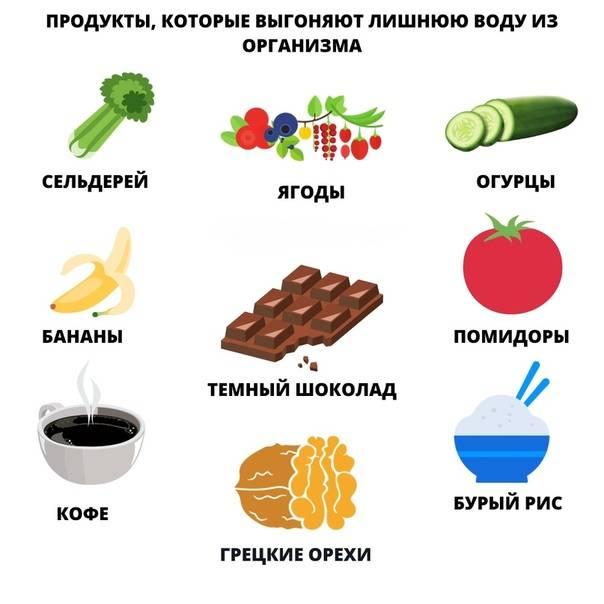 Продукты, задерживающие жидкость в организме