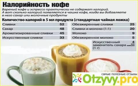 Сколько калорий в 1 ложке кофе (чайной и столовой) - food-wiki.ru