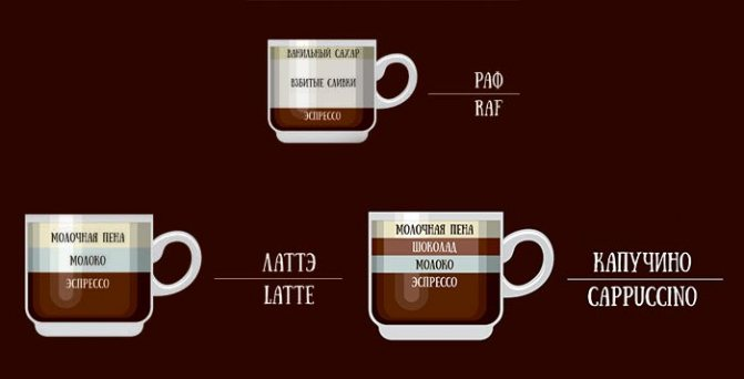 Раф кофе - что это, рецепт приготовления, состав, калорийность