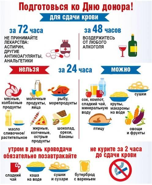 ✅ что будет если поесть перед сдачей крови из пальца - денталюкс.su