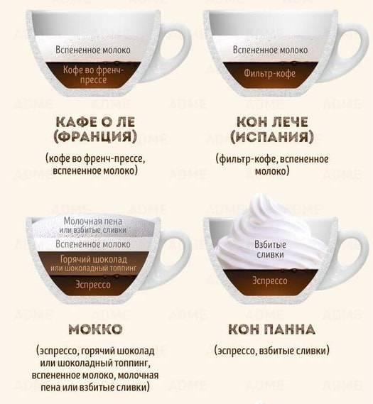 Сорта кофе. лучшие сорта кофе. как выбирать сорта кофе описание сортов кофе.
