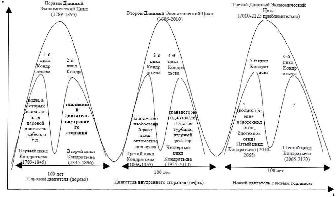 Волны эллиота как метод технического анализа рынка