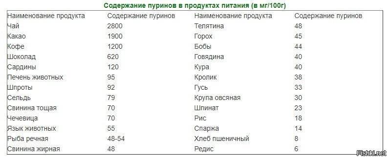 Рацион во время обострения подагры: список продуктов, меню