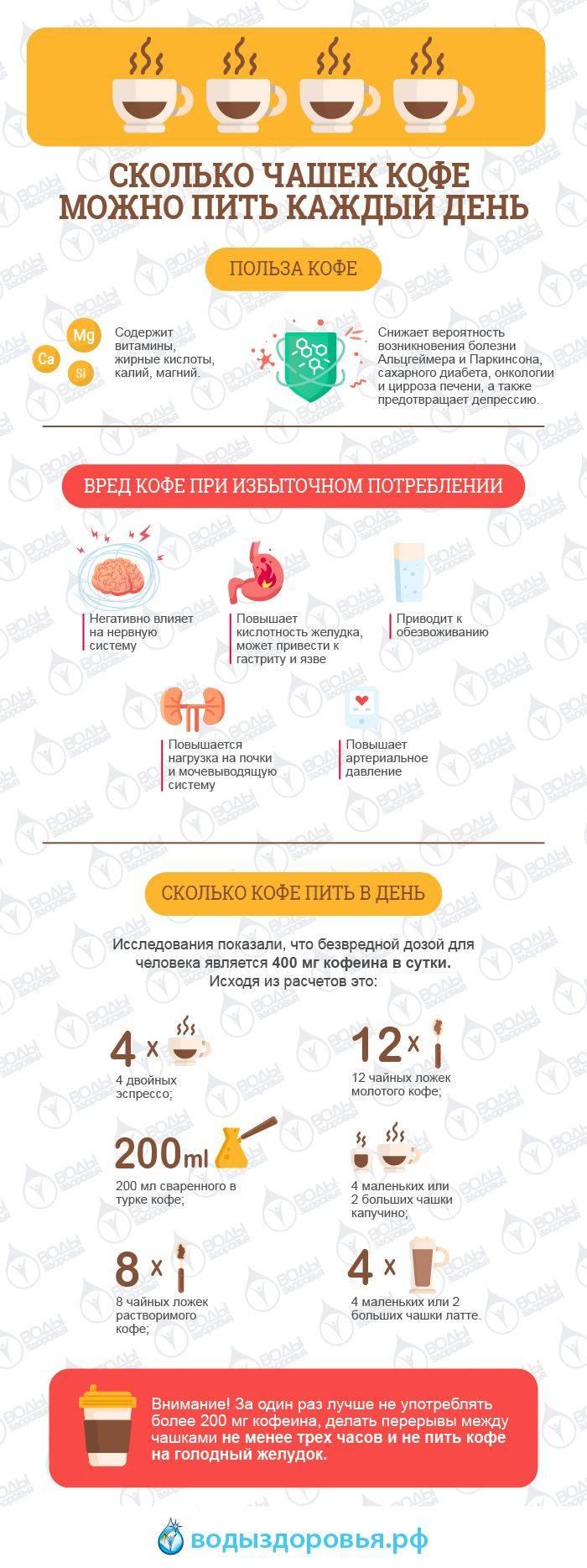 Кофе: вред и польза для здоровья человека | infoeda.com