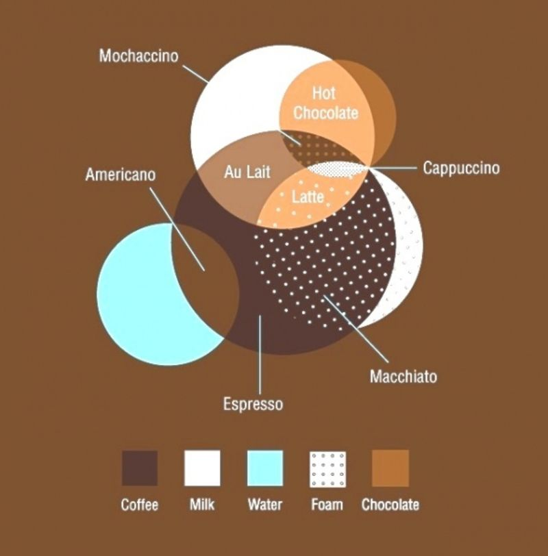 Калорийность и содержание белков, жиров и углеводов в кофе и напитках на его основе