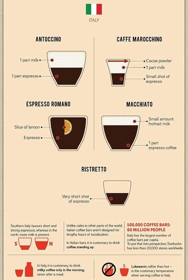 Что такое кофе ристретто