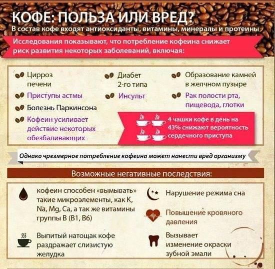 Кофе повышает продолжительность жизни при заболеваниях печени