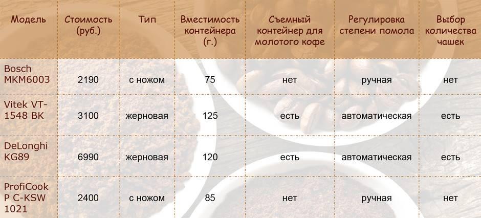 Как выбрать кофемолку для дома (типы, виды, марки и рейтинг)