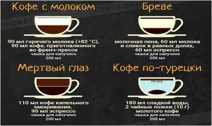 Кофе капучино (cappuccino) - что такое, рецепт, приготовление, калорийность, состав