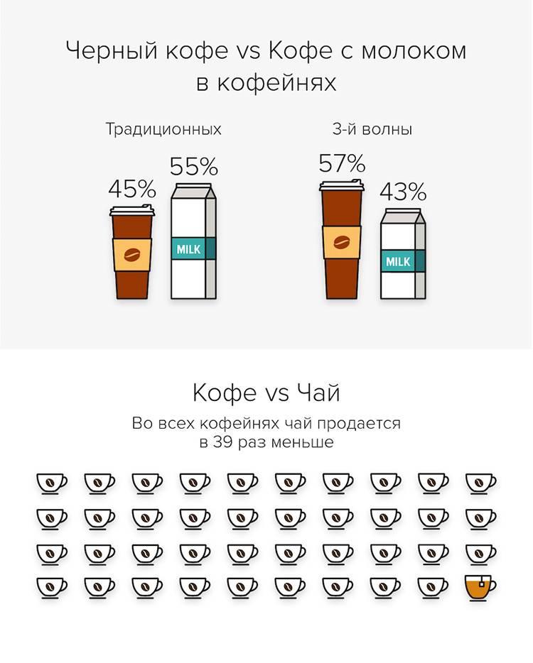 Кофе с молоком – польза и вред сочетания для здоровья человека