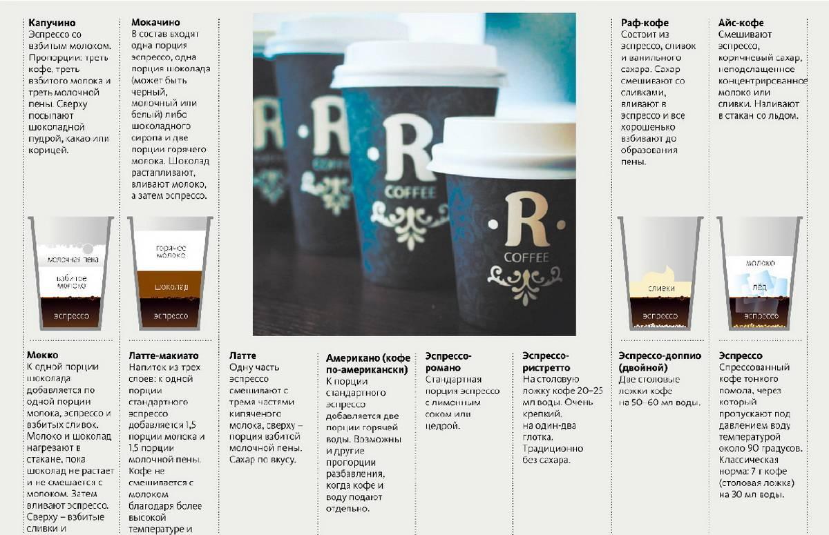 Рецепт кофе мокачино