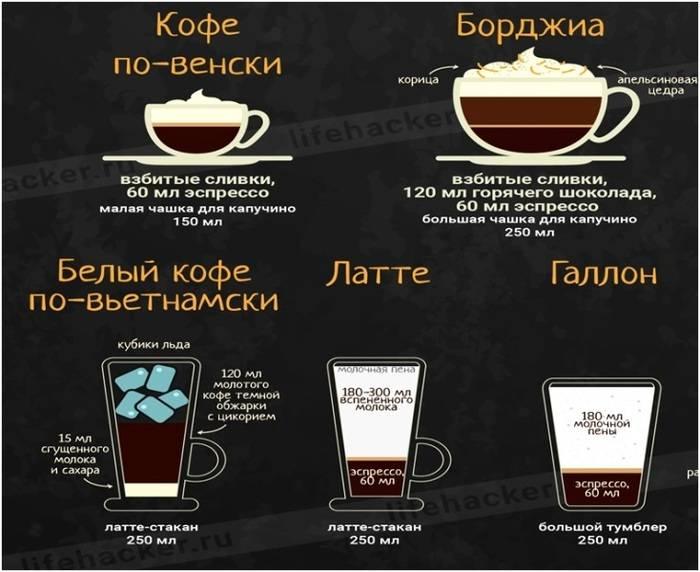 Кофе американо, латте, капучино, эспрессо. история и отличия.