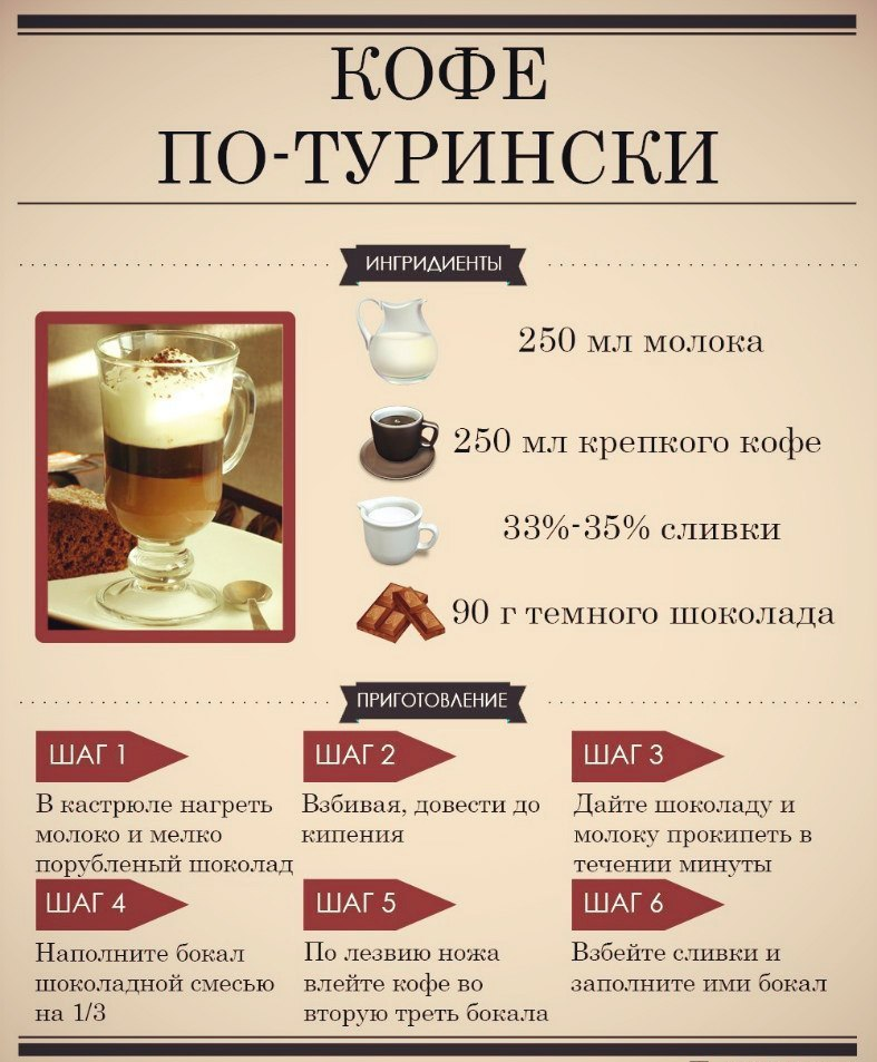Напитки в меню кофейни