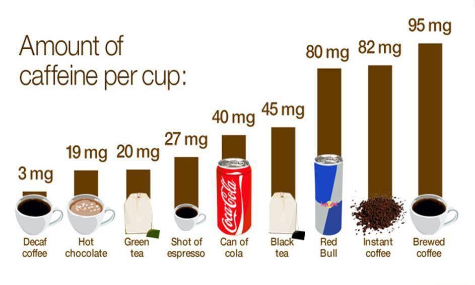 Есть ли в чае кофеин: в зеленом, черном, белом. бывает ли чай без кофеина?