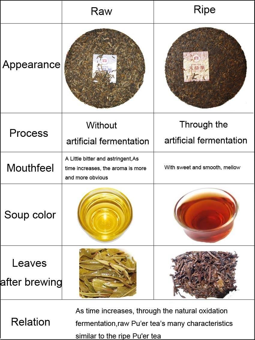 Какой эффект дает чай пуэр, вредно ли это